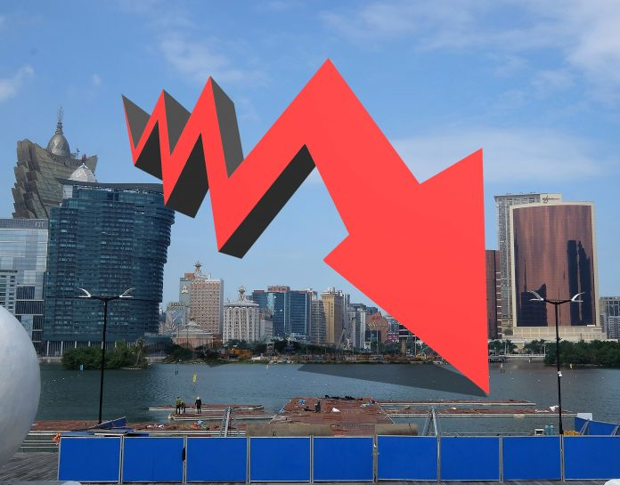 貿戰升級市憂美資賭場續牌前景 濠賭股捱沽永利6連跌插近8%