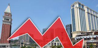 澳門4月賭收急挫8.3% 創三年最大跌幅