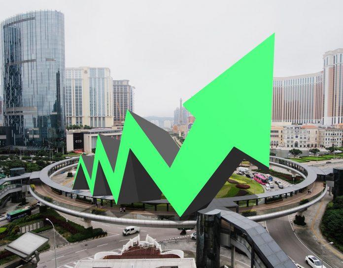 粵澳通關市場憧憬賭業復甦 濠賭股逆市急彈澳博最勁升逾11%